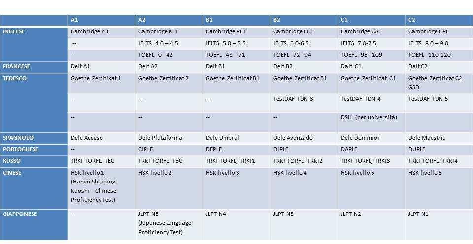 Certificazioni-linguistiche_GEOInternational